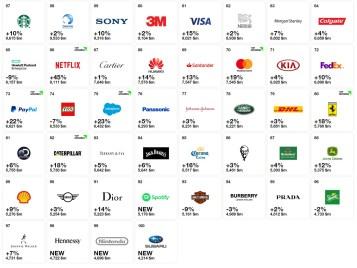 Interbrand-Best-Global-Brands-2018-part-2_BM