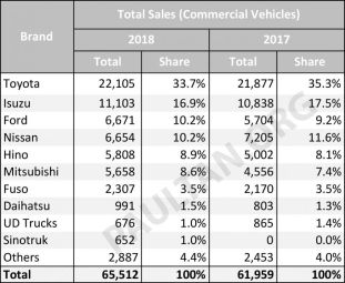 2018-Malaysia-Commercial-car-sales-market-share--850x698_BM