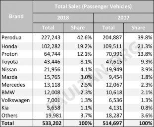 2018-Malaysia-Passenger-car-sales-market-share--850x698_BM