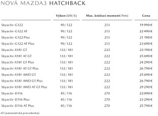 2019-Mazda-3-Slovakia-price-list-2-BM
