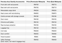 Perodua Aruz GearUp Accessories