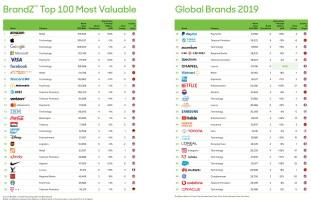 2019-BrandZ-Top-100-Most-Valuable-Global-Brands-1_BM