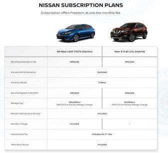 X-Trail-Hybrid-subscription-1-850x774_BM