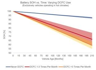 Geotab battery SOH DCFC