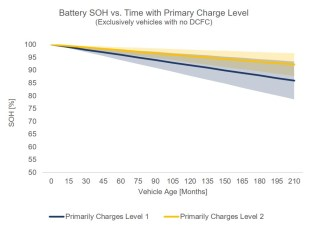 Geotab battery SOH Level 1 and 2