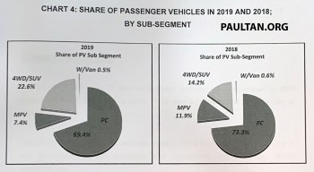 MAA vehicle sales data 2019 overview 4