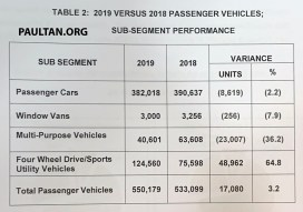 MAA vehicle sales data 2019 overview 5