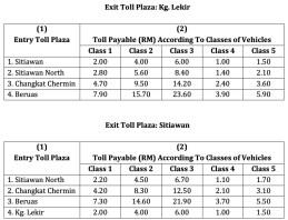 WCE Perak toll rates-2