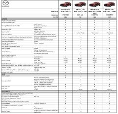 2020 Mazda CX-30 update Malaysia May 14 2020 2