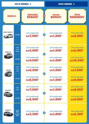 Honda Malaysia Kita Bersama Deals campaign 3