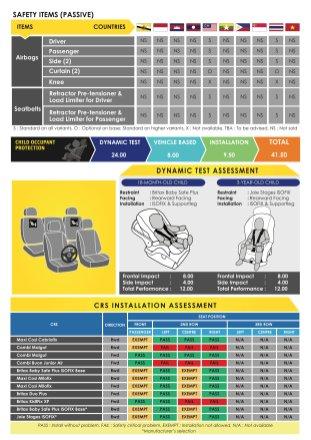 Proton X50 ASEAN NCAP Crash Test Report 2