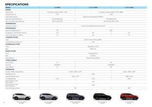 2020 Honda CR-V facelift Malaysia spec sheet-1