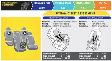 2020 MG ZS 1.5L C+ Asean NCAP results-4