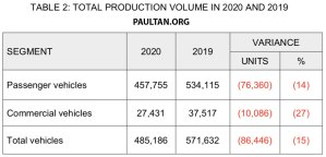 MAA-Market-Review-2020_Total-Production-Volume