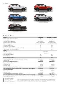 2021 Volvo XC40 spec sheet Malaysia 25 Feb (3)