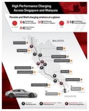 Porsche x Shell_HPC Infographic