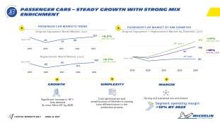 Michelin CMD 2021_Tyre Trends-8