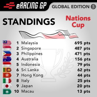 eRacing GP Global Edition 5 standings_Nations Cup