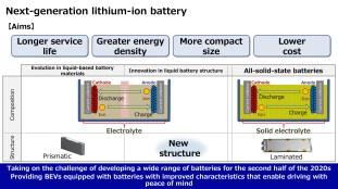 2021 Toyota Battery Development-16