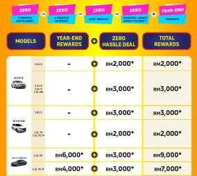 Honda Malaysia Crazy for Zero Year-End Deals (1)