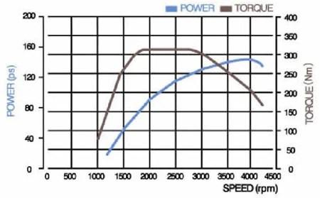 Engine Power Curve, Engine, Free Engine Image For User