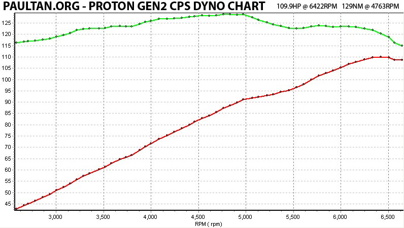 Proton GEN2 CPS Highline Manual Review