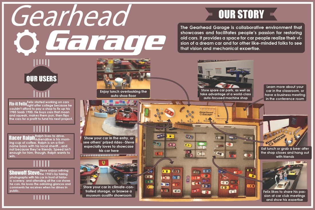 User Oriented Collaborative Design The Gearhead Garage  Paul Titchener