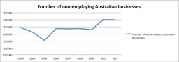 The number of non-employing Australian businesses