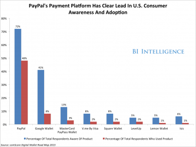 PayPal's US market lead