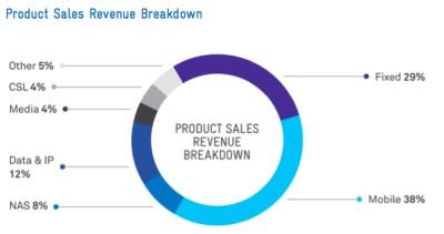 teslstra-revenue-2014