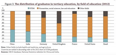 OECD-graduates-by-field-of-education