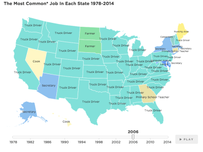 most common US job 2006