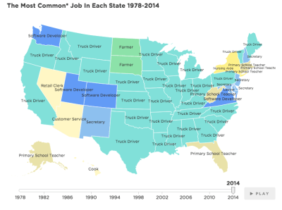 most common US job 2014