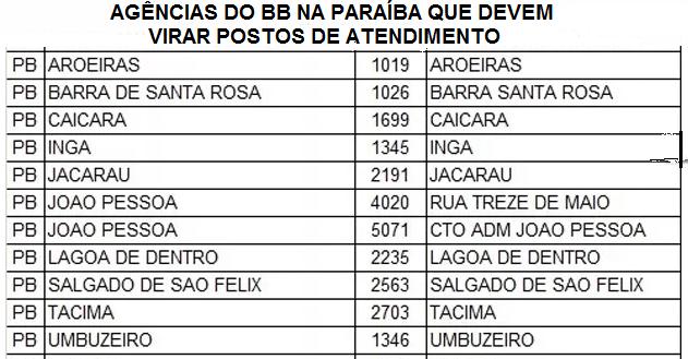 bb-agencias-postos