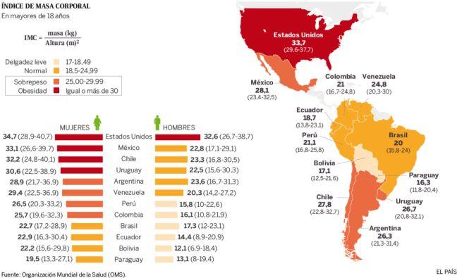 Foto: OMS-Diario El País