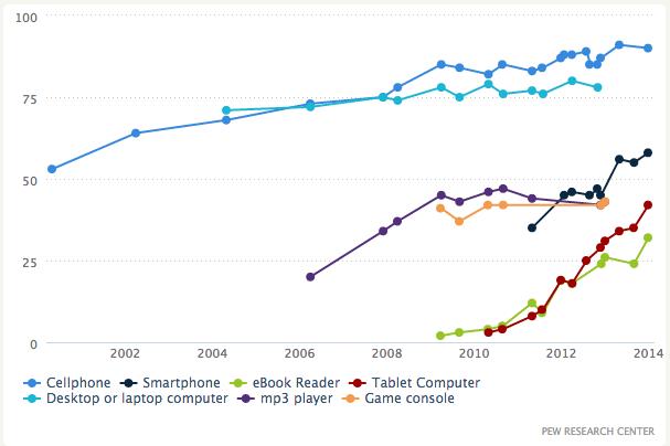 Popularnost e-čitanja izražena kroz način na koji se one čitaju