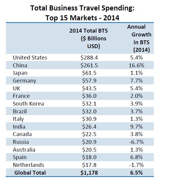 Lista prvih 15 zemalja po visini troškova za poslovna putovanja. Foto: WEF online
