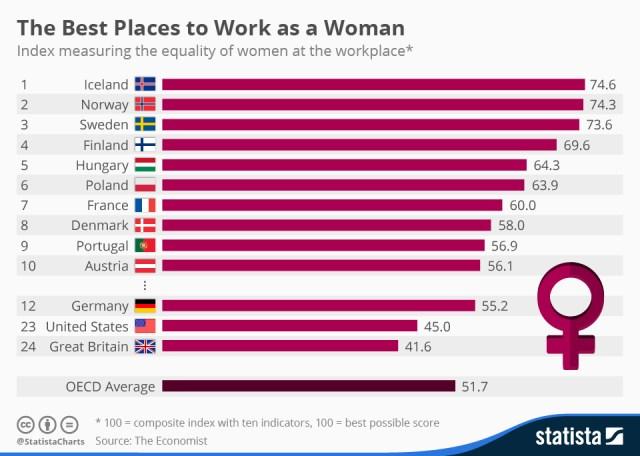 Infografika: Statista.com