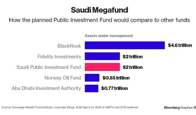 Saudijski Fond za javne investicije, upoređen s nekoliko najvećih fondova