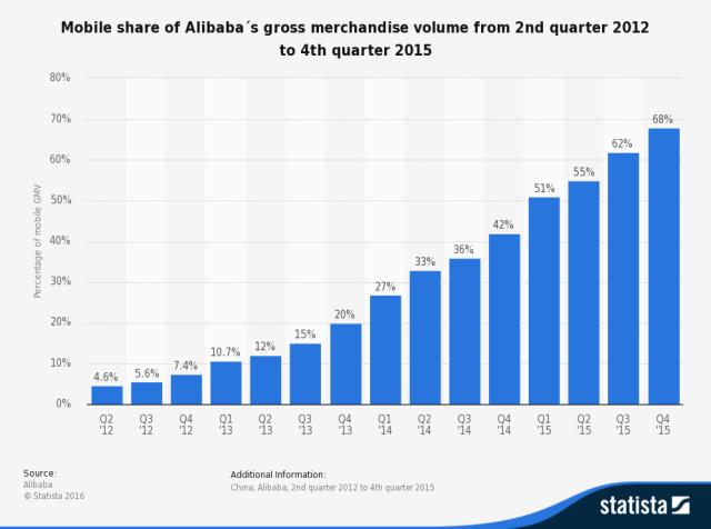 Alibabin udeo u plaćanju i trgovini kroz mobilnu platformu od drugog kvartala 2012. do trećeg kvartala 2015 .godine