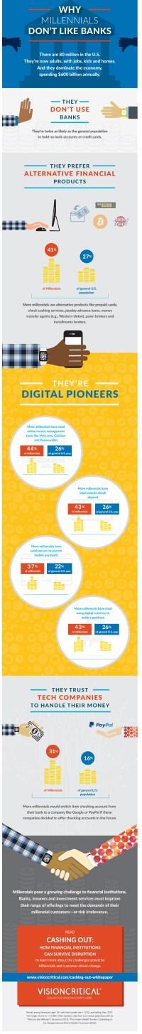 05 finance-millennials-infographic-e1443637499660