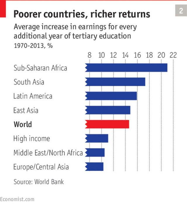 Dijagram 2: Siromašnija zemlja, veći dobici – Prosečni porast zarada za svaku dodatnu godinu tercijarnog obrazovanja