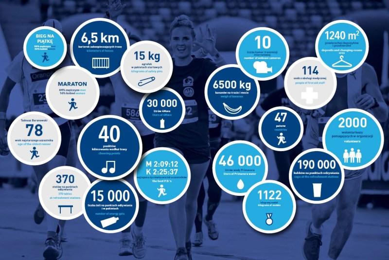 Maraton Warszawski - liczby