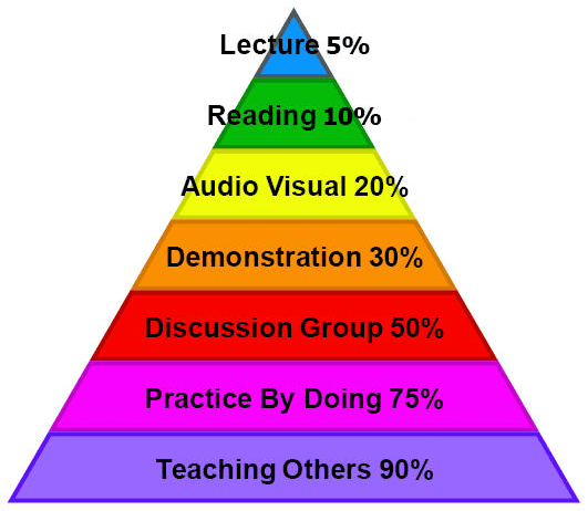 Average learning retention rates