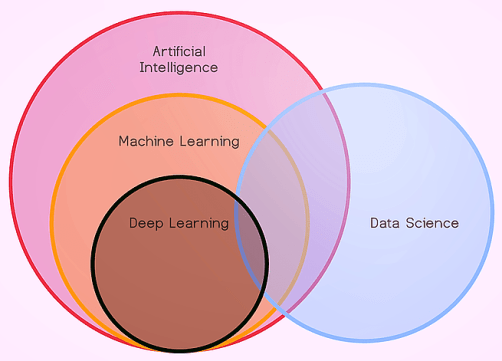 Place of Data Science