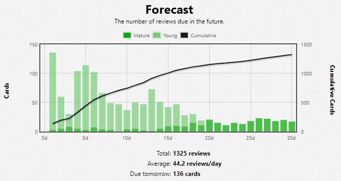 Forecast Anki