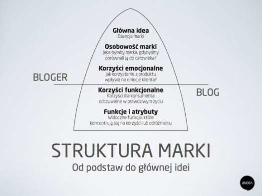 Struktura marki blogera