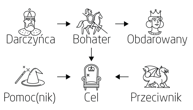 Struktura bajki