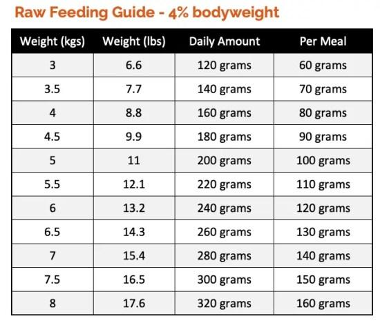 Cat Feeding Guide based on 4% bodyweight