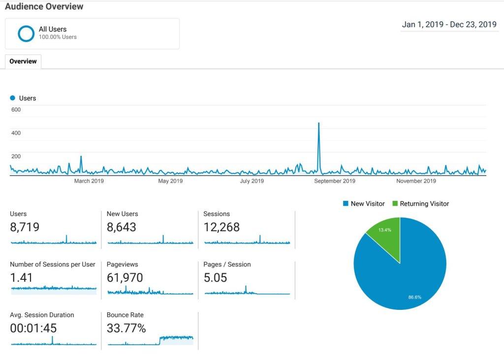 Google Analytics for Pawlean.com in 2019